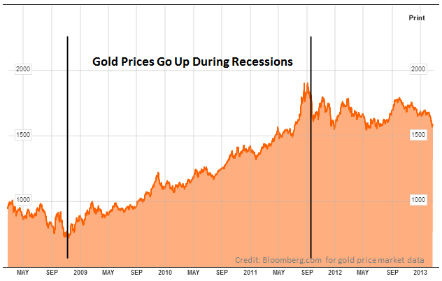 Shows gold price increase between 2009 and the end of 2011
